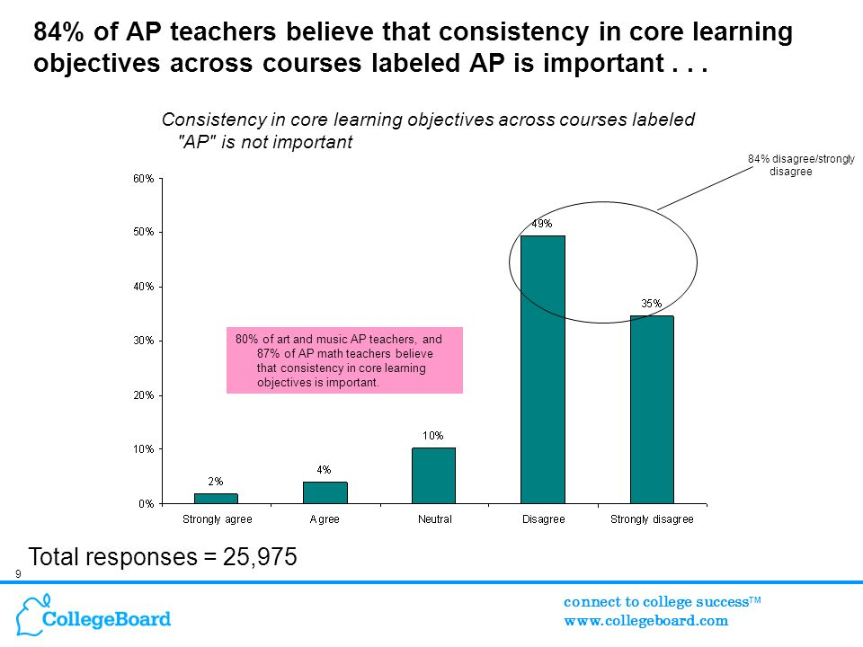 9 connect to college success TM www.collegeboard.com 84% of AP teachers believe that consistency in core learning objectives across courses labeled AP is important...
