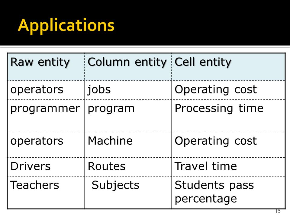 Applications of assignment problem 15 Raw entity Column entity Cell entity operatorsjobsOperating cost programmerprogramProcessing time operatorsMachi