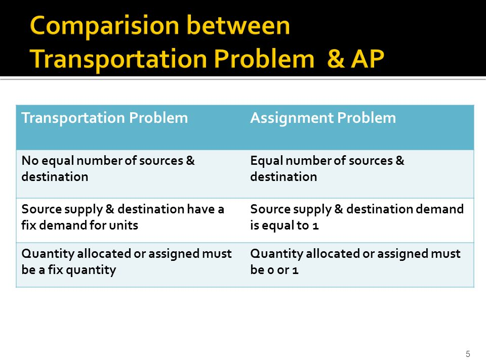 5 Transportation ProblemAssignment Problem No equal number of sources & destination Equal number of sources & destination Source supply & destination