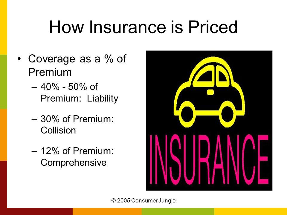 © 2005 Consumer Jungle How Insurance is Priced Coverage as a % of Premium –40% - 50% of Premium: Liability –30% of Premium: Collision –12% of Premium: