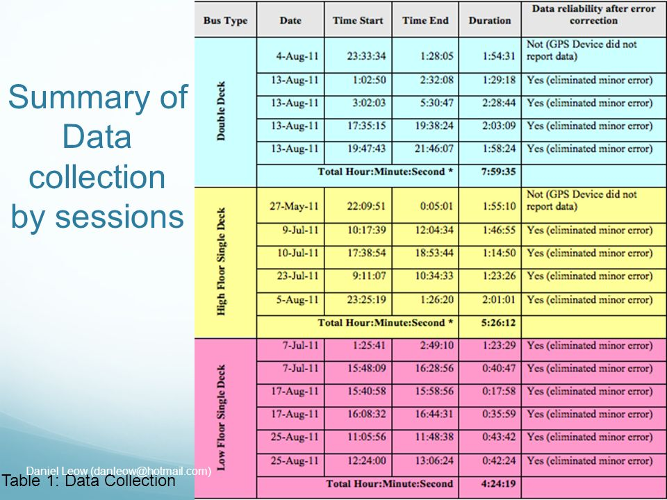 Summary of Data collection by sessions Table 1: Data Collection Daniel Leow