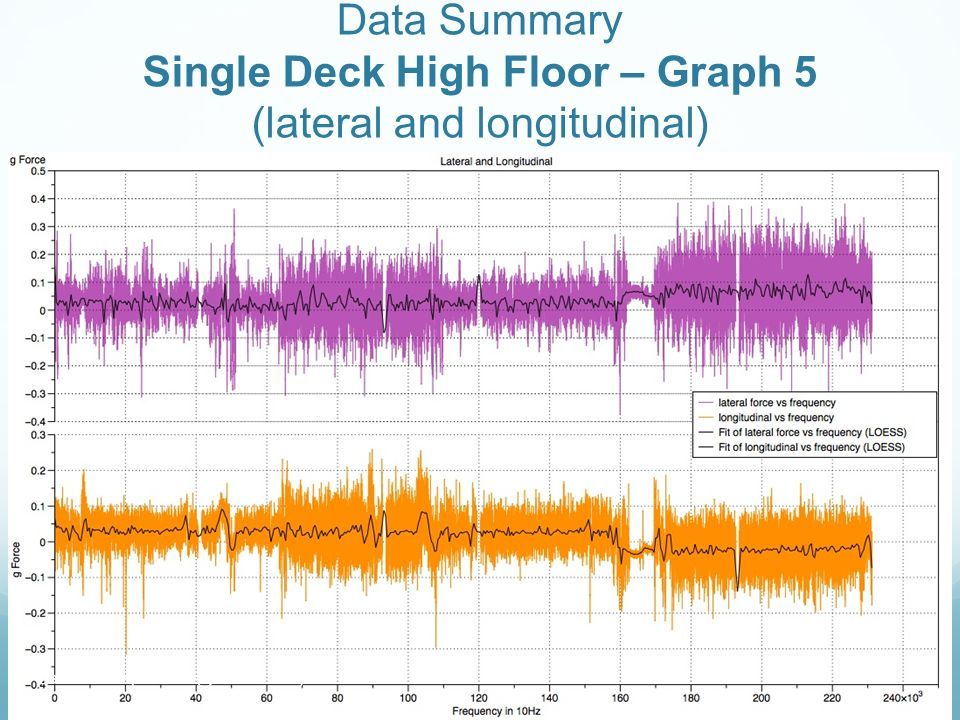 Data Summary Single Deck High Floor – Graph 5 (lateral and longitudinal) Daniel Leow