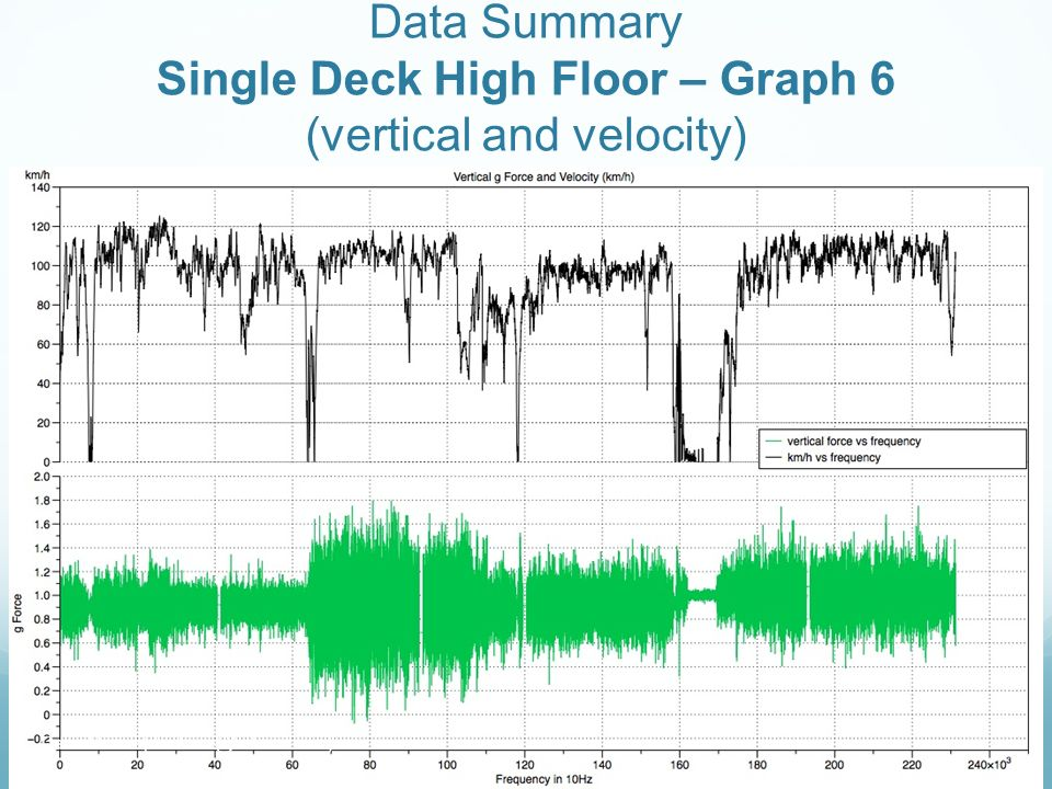 Data Summary Single Deck High Floor – Graph 6 (vertical and velocity) Daniel Leow