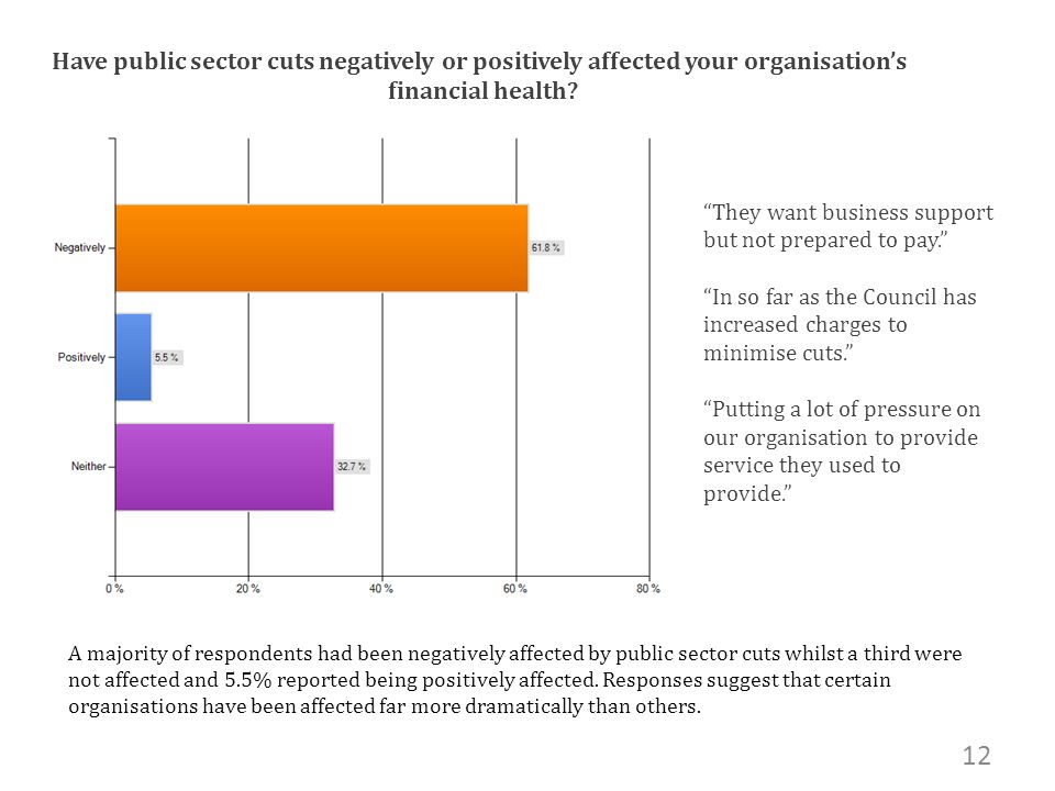 Have public sector cuts negatively or positively affected your organisations financial health.