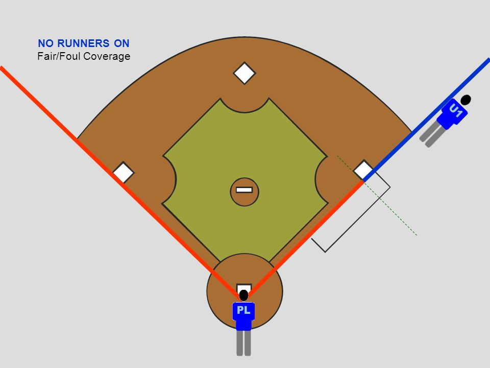 NO RUNNERS ON Fair/Foul Coverage