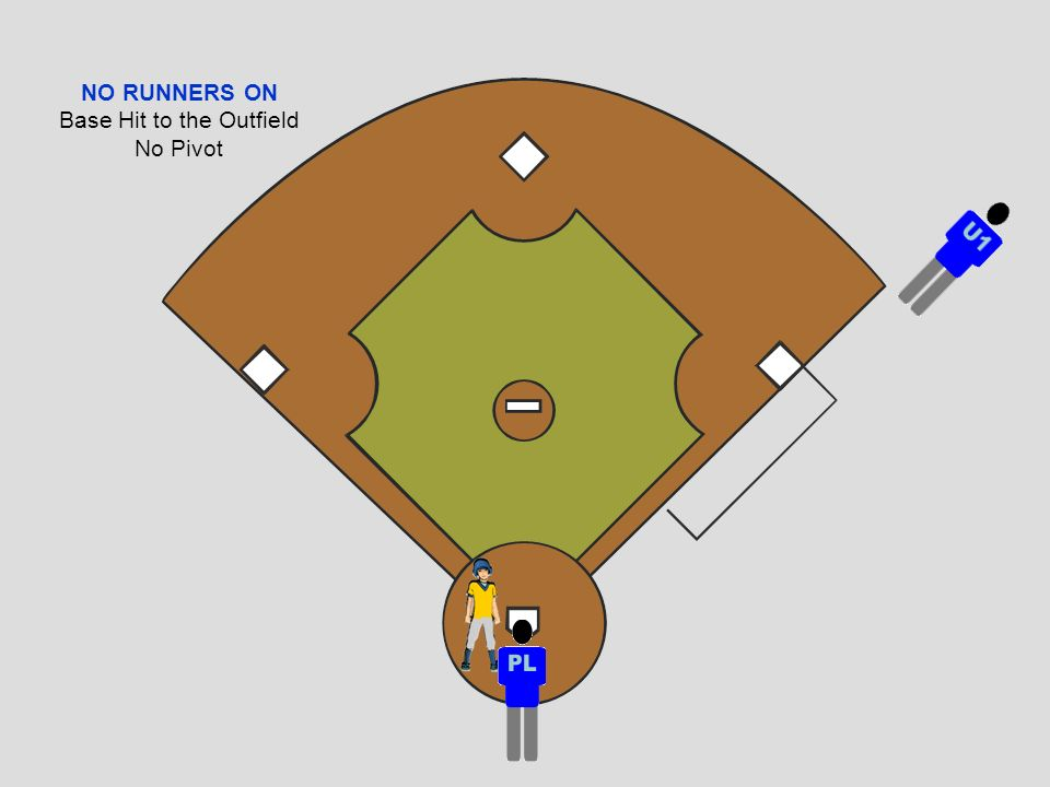 NO RUNNERS ON Base Hit to the Outfield No Pivot