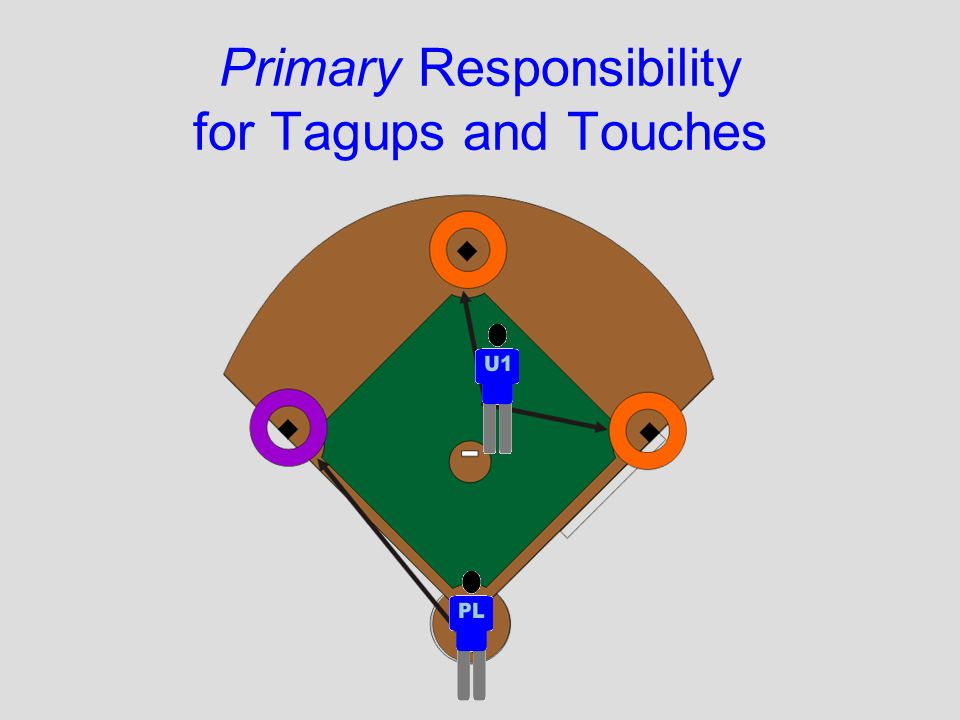 Primary Responsibility for Tagups and Touches