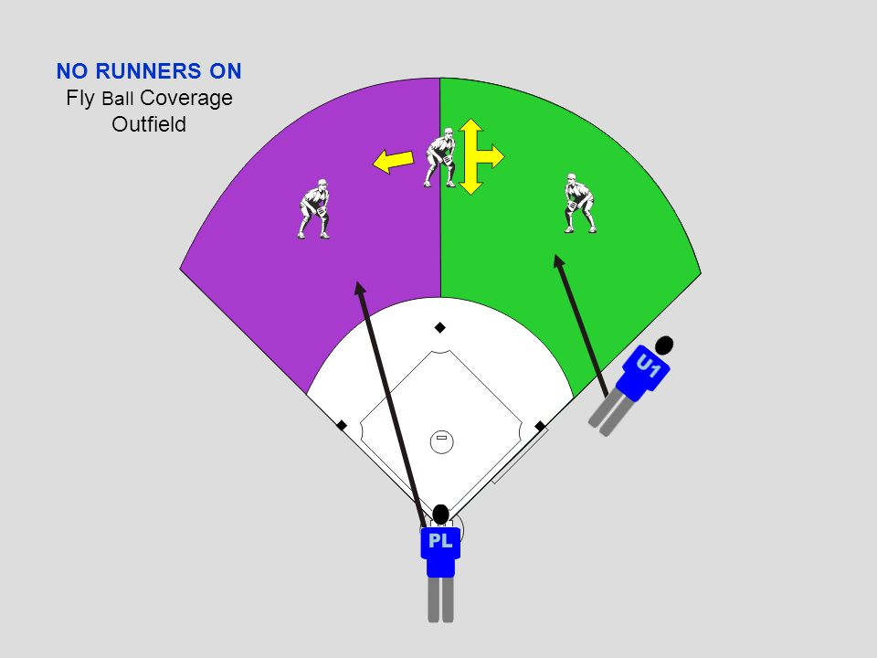 NO RUNNERS ON Fly Ball Coverage Outfield