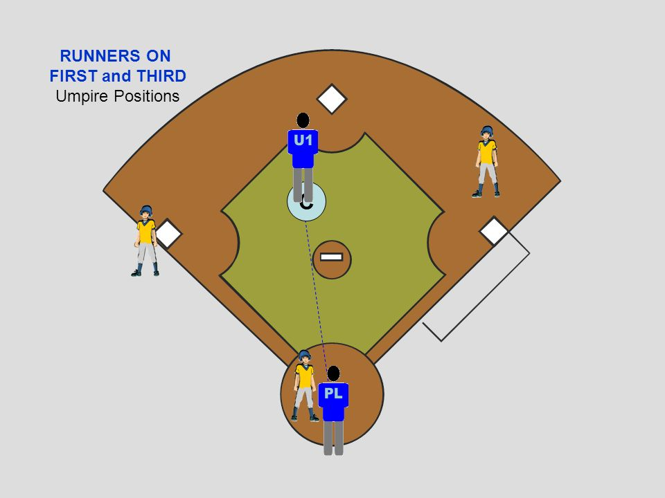 RUNNERS ON FIRST and THIRD Umpire Positions C