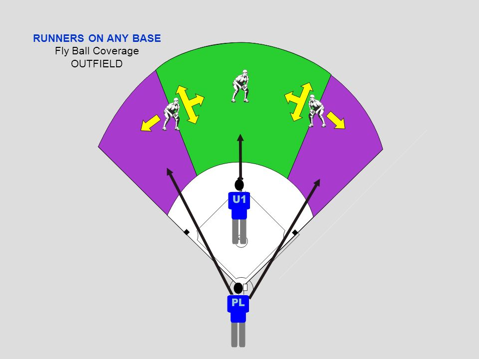 RUNNERS ON ANY BASE Fly Ball Coverage OUTFIELD