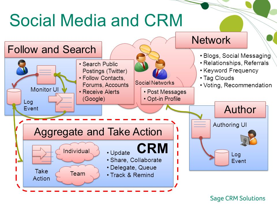 Social Media and CRM Social Networks Network Blogs, Social Messaging Relationships, Referrals Keyword Frequency Tag Clouds Voting, Recommendation Author Authoring UI Log Event Post Messages Opt-in Profile Post Messages Opt-in Profile Follow and Search Log Event Monitor UI Search Public Postings (Twitter) Follow Contacts, Forums, Accounts Receive Alerts (Google) Search Public Postings (Twitter) Follow Contacts, Forums, Accounts Receive Alerts (Google) Update Share, Collaborate Delegate, Queue Track & Remind Aggregate and Take Action Team Take Action CRM Individual