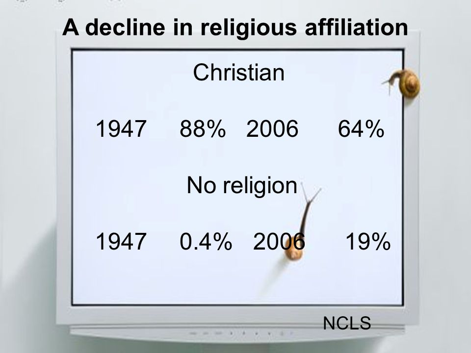 A decline in religious affiliation Christian 1947 88% 2006 64% No religion 1947 0.4% 2006 19% NCLS