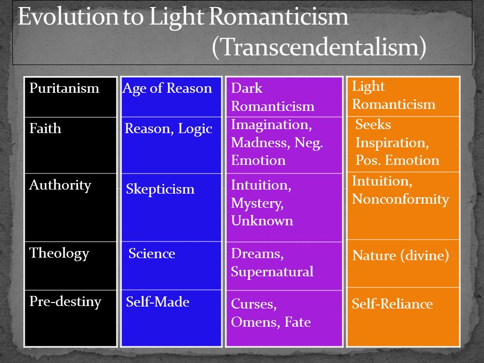 Puritanism Faith Authority Theology Pre-destiny Age of Reason Reason, Logic Skepticism Science Self-Made Dark Romanticism Imagination, Madness, Neg.