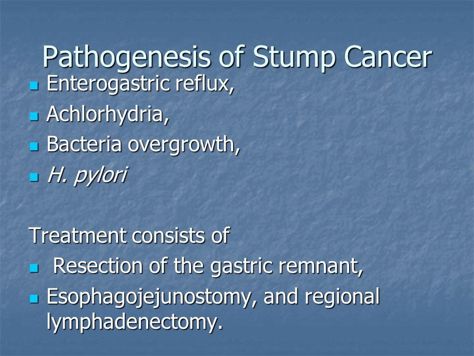 Pathogenesis of Stump Cancer Enterogastric reflux, Enterogastric reflux, Achlorhydria, Achlorhydria, Bacteria overgrowth, Bacteria overgrowth, H. pylo