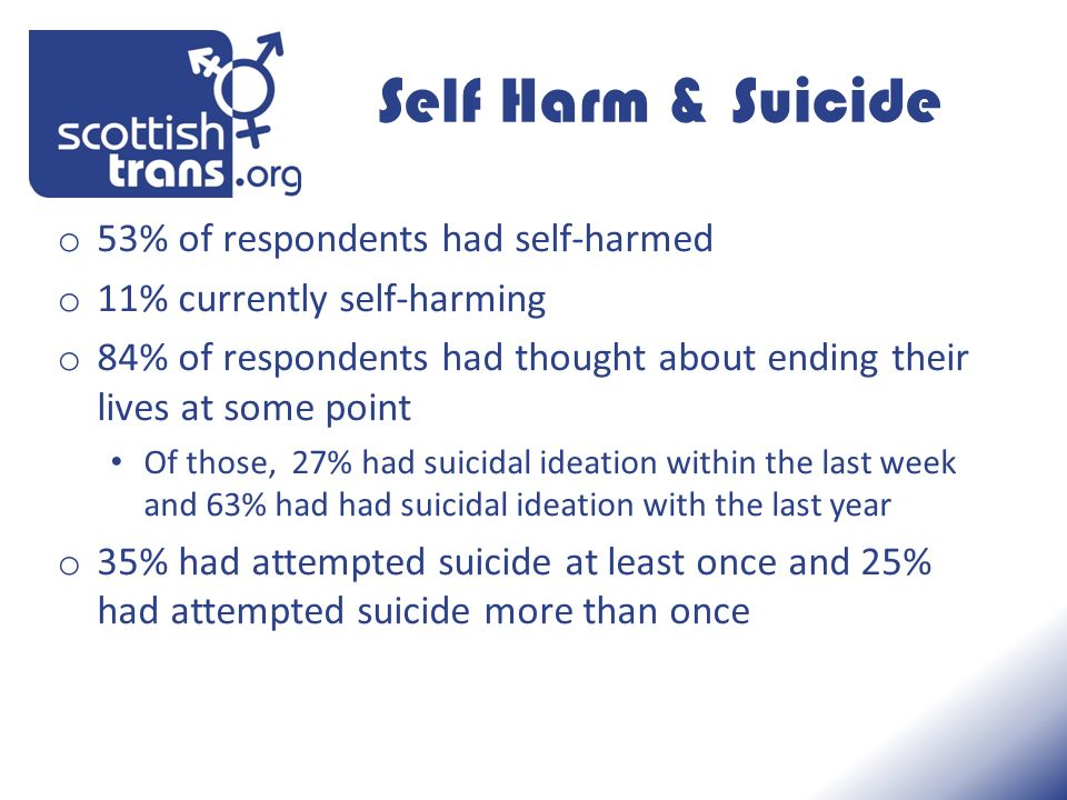 Self Harm & Suicide o 53% of respondents had self-harmed o 11% currently self-harming o 84% of respondents had thought about ending their lives at som