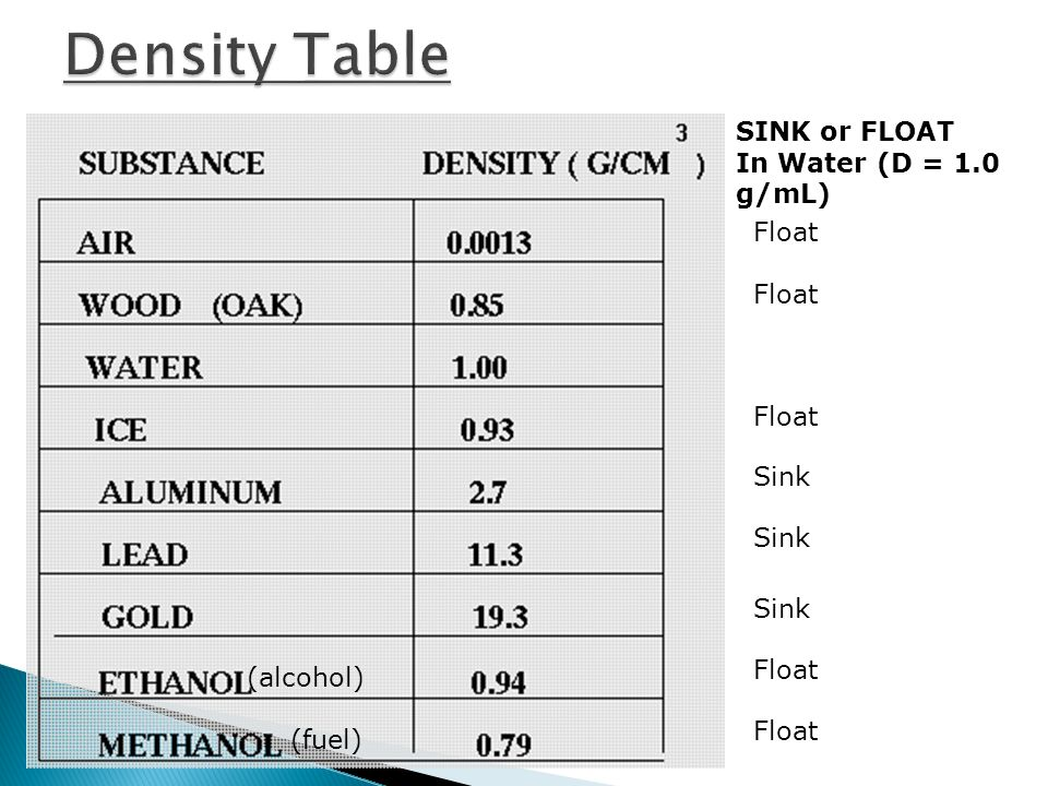 24 A comparison of the density of a substance and the density of water is specific gravity