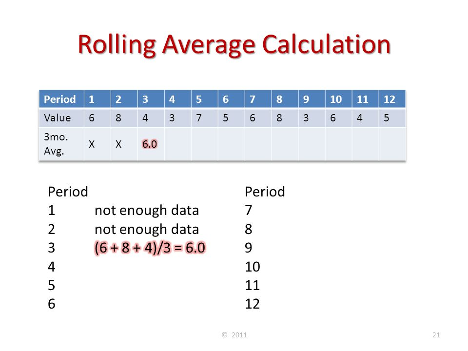 Rolling Average Calculation © 201121 Period 7(7 + 5 + 6)/3 = 6.0 8 (5 + 6 + 8)/3 = 6.3 9(6 + 8 + 3)/3 = 5.7 10(8 + 3 + 6)/3 = 5.7 11(3 + 6 + 4)/3 = 4.3 12(6 + 4 + 5)/3 = 5.0