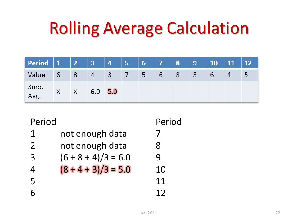 Rolling Average Calculation © 201122 Period 7(7 + 5 + 6)/3 = 6.0 8 (5 + 6 + 8)/3 = 6.3 9(6 + 8 + 3)/3 = 5.7 10(8 + 3 + 6)/3 = 5.7 11(3 + 6 + 4)/3 = 4.3 12(6 + 4 + 5)/3 = 5.0