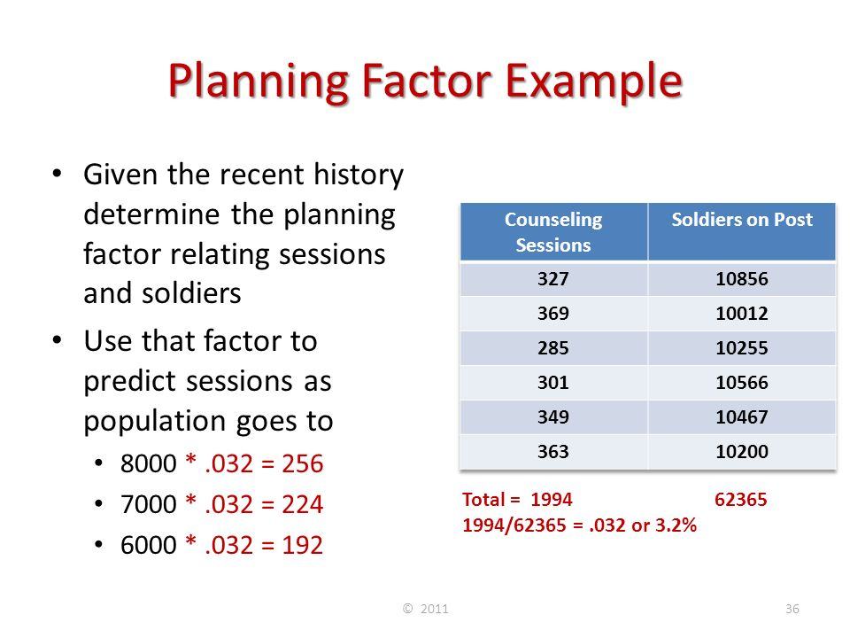 Planning Factor Example Given the recent history determine the planning factor relating sessions and soldiers Use that factor to predict sessions as population goes to 8000 *.032 = 256 7000 *.032 = 224 6000 *.032 = 192 © 201136 Total = 1994 62365 1994/62365 =.032 or 3.2%