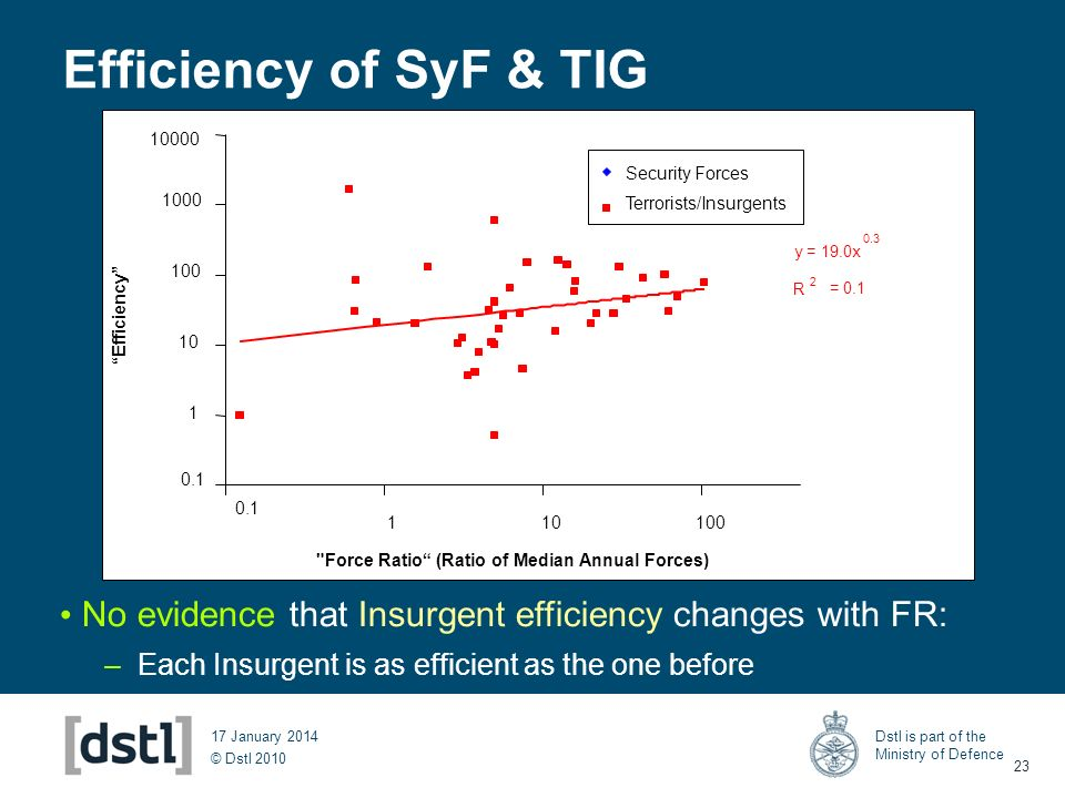 © Dstl 2010 Dstl is part of the Ministry of Defence 23 17 January 2014 Efficiency of SyF & TIG 0.1