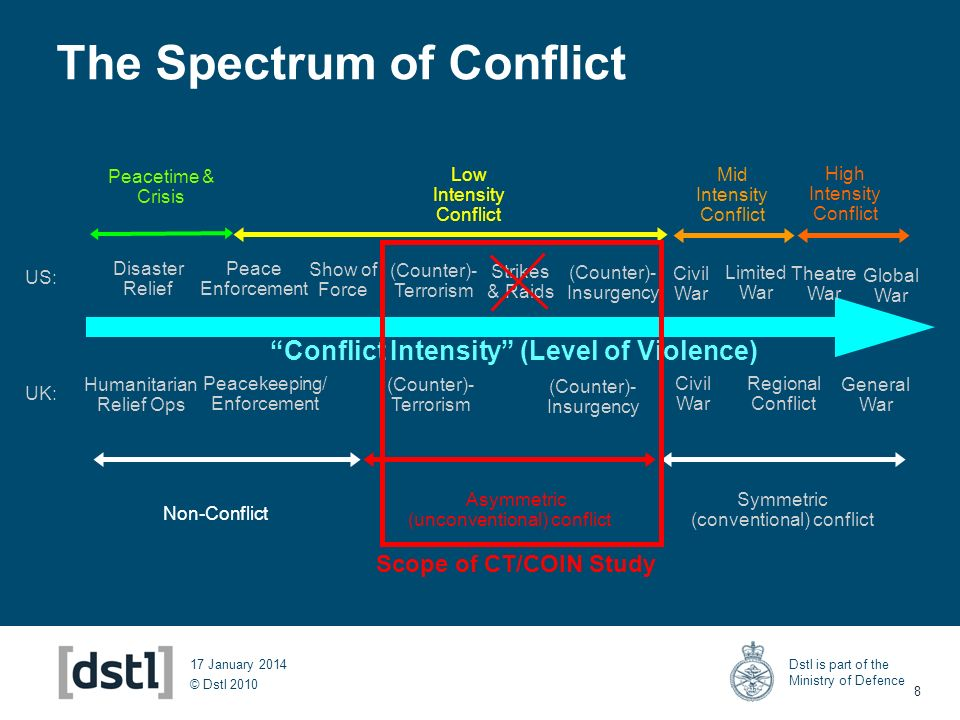 © Dstl 2010 Dstl is part of the Ministry of Defence 8 17 January 2014 The Spectrum of Conflict Conflict Intensity (Level of Violence) (Counter)- Insur