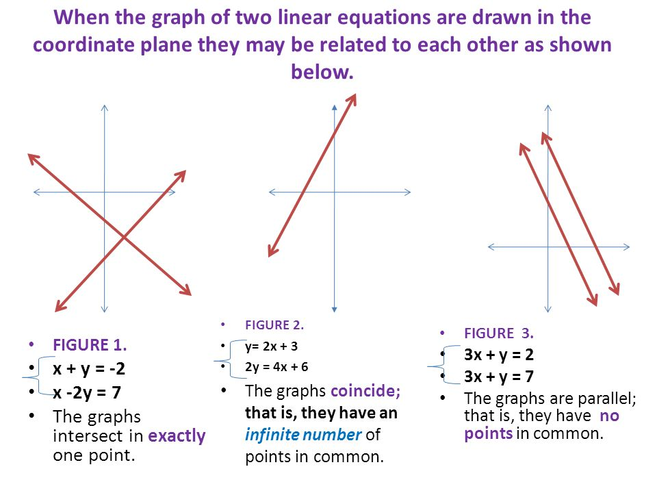 When the graph of two linear equations are drawn in the coordinate plane they may be related to each other as shown below. FIGURE 1. x + y = -2 x -2y