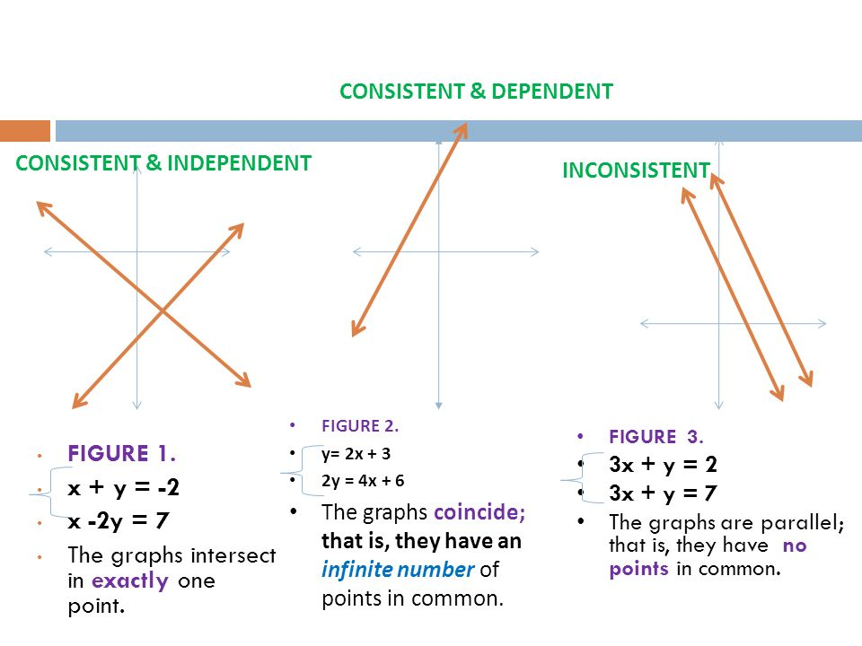 FIGURE 1. x + y = -2 x -2y = 7 The graphs intersect in exactly one point. FIGURE 2. y= 2x + 3 2y = 4x + 6 The graphs coincide; that is, they have an i