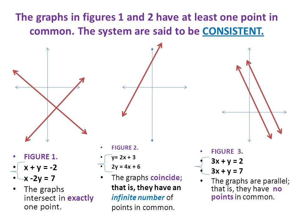 The graphs in figures 3 have NO point in common.This system is said to be INCONSISTENT.