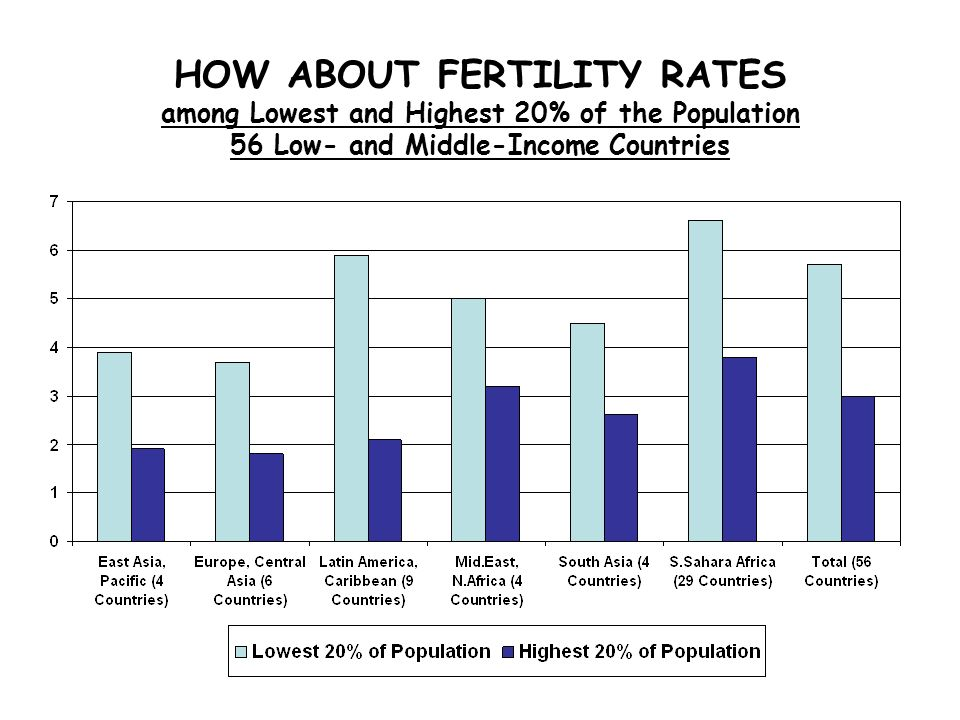 16 HOW ABOUT FERTILITY RATES among Lowest and Highest 20% of the Population 56 Low- and Middle-Income Countries