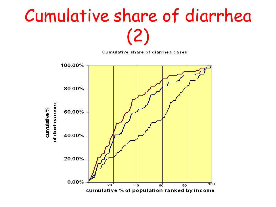 29 Cumulative share of diarrhea (2)