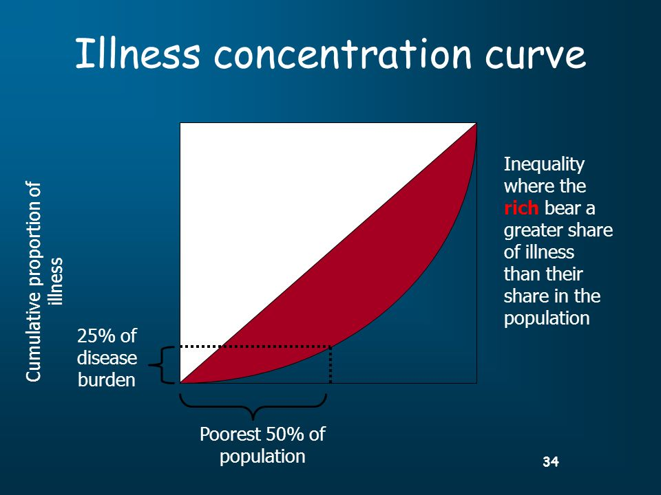 34 Illness concentration curve Poorest 50% of population 25% of disease burden Cumulative proportion of illness Inequality where the rich bear a greater share of illness than their share in the population
