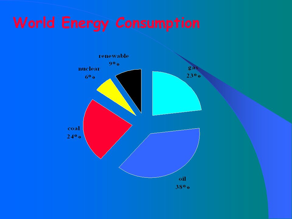 How do we get energy from fossil fuels? fossil fuels coal Power station oil vehicles gas cooking