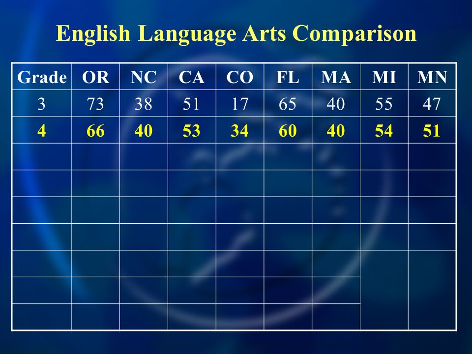 GradeORNCCACOFLMAMIMN English Language Arts Comparison