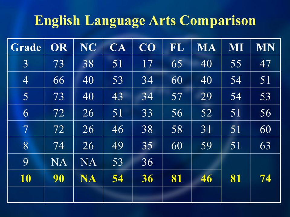 GradeORNCCACOFLMAMIMN NA NA English Language Arts Comparison