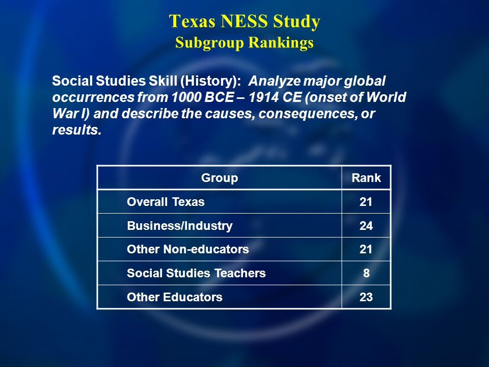 Texas NESS Study Subgroup Rankings Social Studies Skill (History): Analyze major global occurrences from 1000 BCE – 1914 CE (onset of World War I) and describe the causes, consequences, or results.