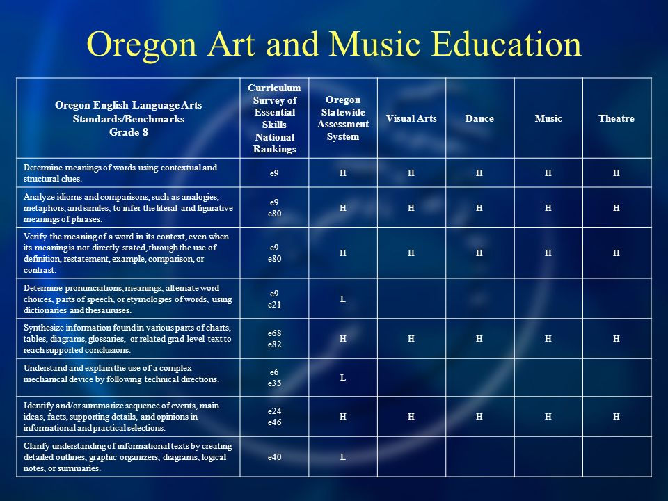 Oregon Art and Music Education Oregon English Language Arts Standards/Benchmarks Grade 8 Curriculum Survey of Essential Skills National Rankings Oregon Statewide Assessment System Visual ArtsDanceMusicTheatre Determine meanings of words using contextual and structural clues.