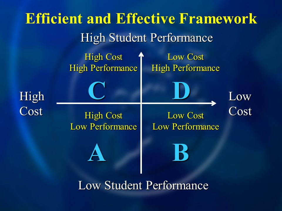 Efficient and Effective Framework High Cost Low Cost High Student Performance Low Student Performance CDCDABABCDCDABAB High Cost High Performance Low Cost High Performance Low Cost Low Performance High Cost Low Performance