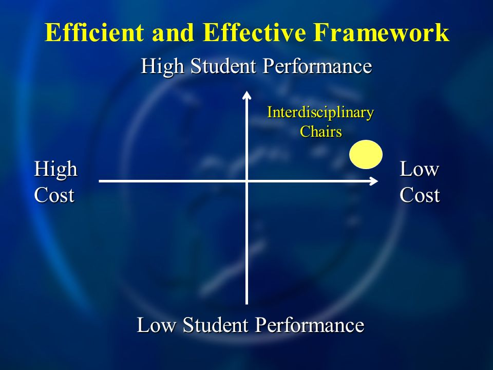 Efficient and Effective Framework High Cost Low Cost High Student Performance Low Student Performance Interdisciplinary Chairs