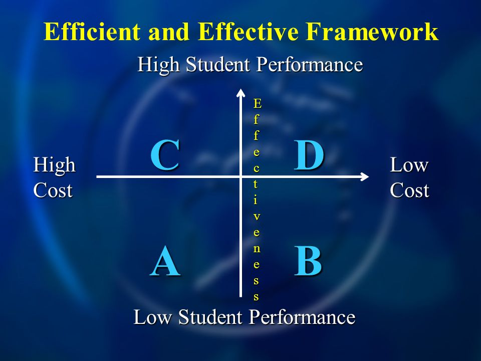 Efficient and Effective Framework High Cost Low Cost High Student Performance Low Student Performance CDCDABABCDCDABAB EfEffecfecttivenessivenessEfEffecfecttivenessivenesst