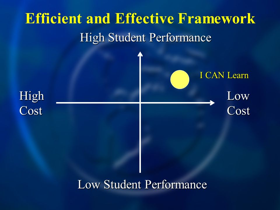 Efficient and Effective Framework High Cost Low Cost High Student Performance Low Student Performance I CAN Learn