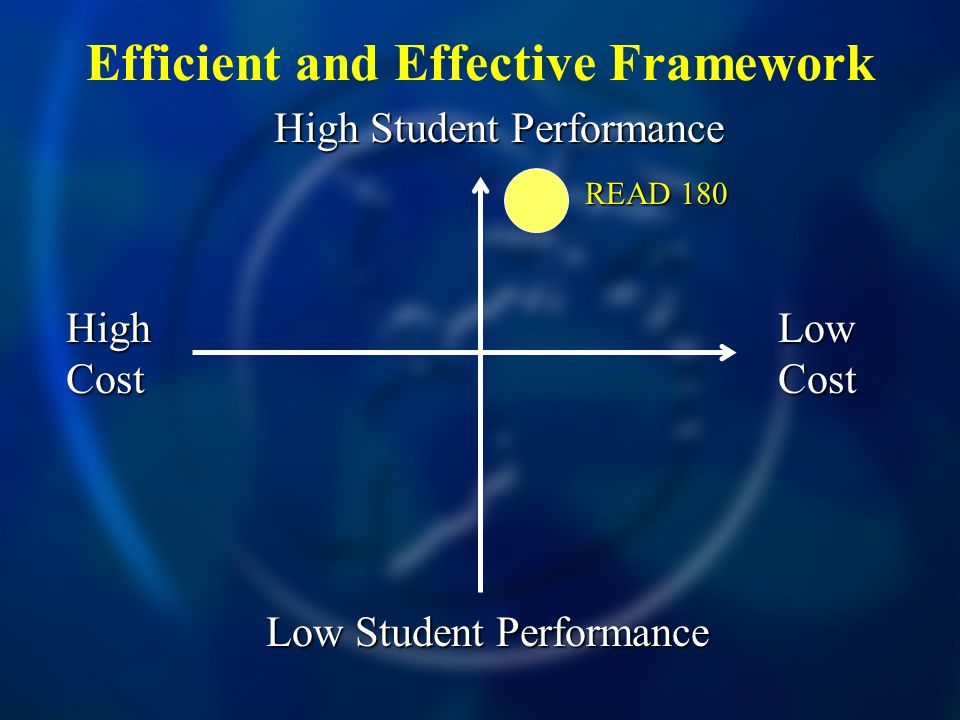 Efficient and Effective Framework High Cost Low Cost High Student Performance Low Student Performance READ 180