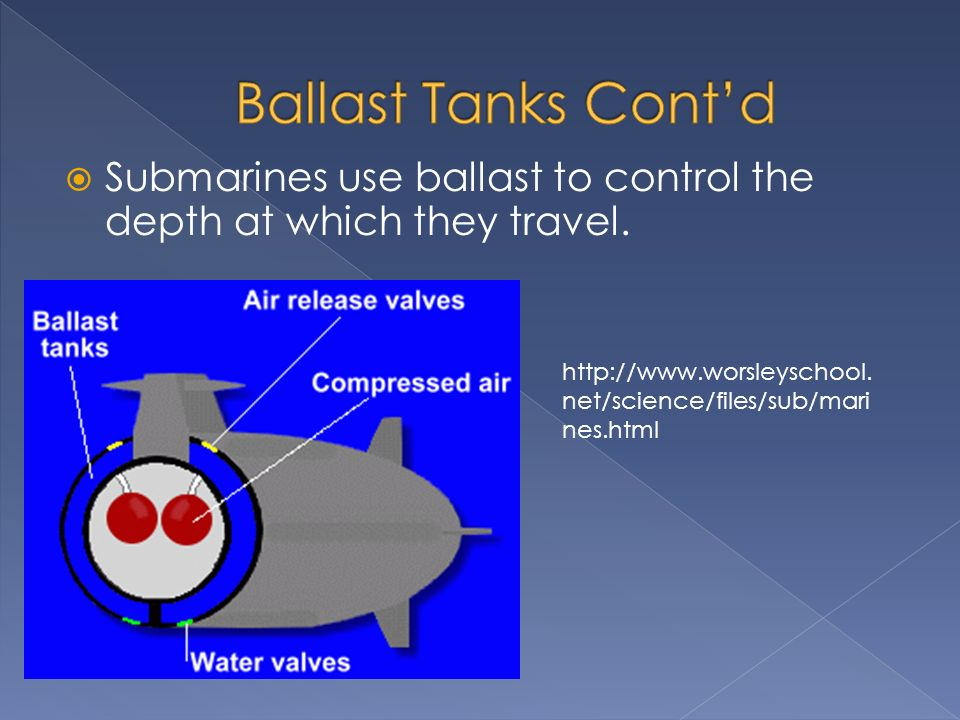 Submarines use ballast to control the depth at which they travel.
