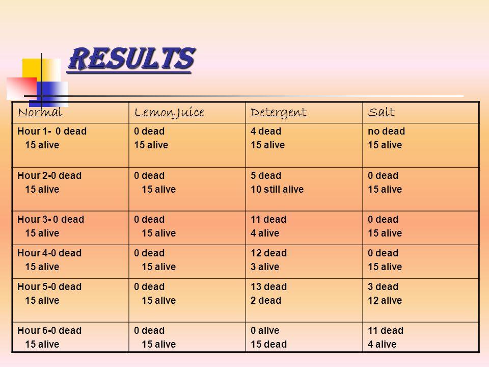 Results NormalLemon JuiceDetergentSalt Hour 1- 0 dead 15 alive 0 dead 15 alive 4 dead 15 alive no dead 15 alive Hour 2-0 dead 15 alive 0 dead 15 alive