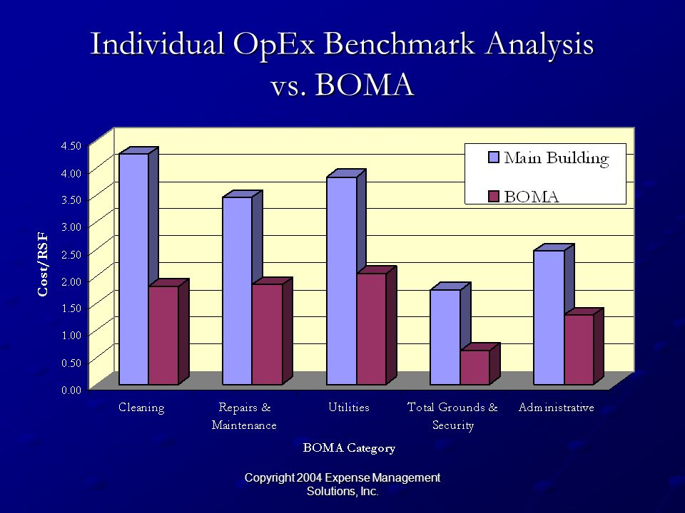 Copyright 2004 Expense Management Solutions, Inc. Individual OpEx Benchmark Analysis vs. BOMA