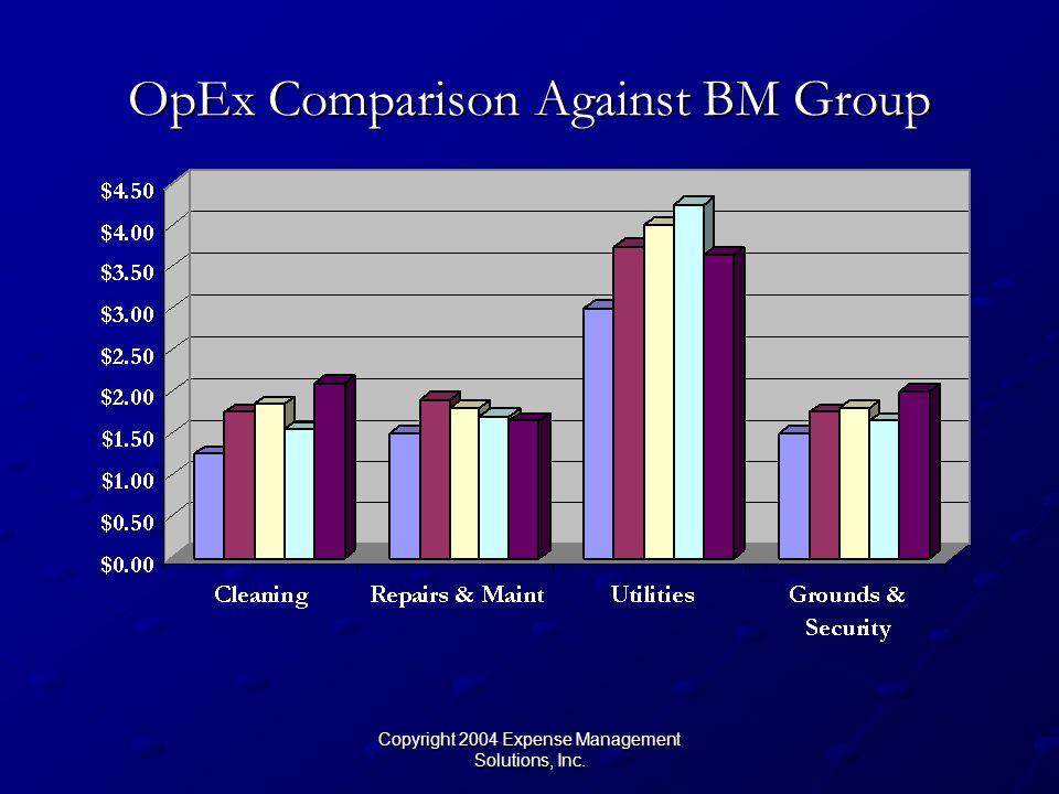 Copyright 2004 Expense Management Solutions, Inc. OpEx Comparison Against BM Group