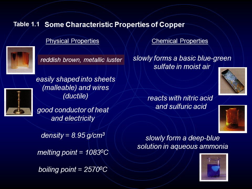 Some Characteristic Properties of Copper Table 1.1 Physical PropertiesChemical Properties reddish brown, metallic luster easily shaped into sheets (ma