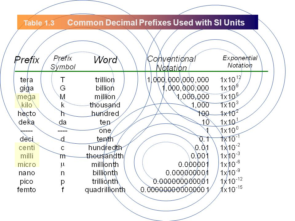 Common Decimal Prefixes Used with SI Units Table 1.3