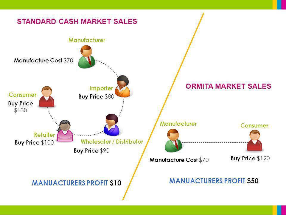 Manufacturer Importer Wholesaler / Distributor Retailer Consumer Manufacturer Consumer STANDARD CASH MARKET SALES ORMITA MARKET SALES Manufacture Cost