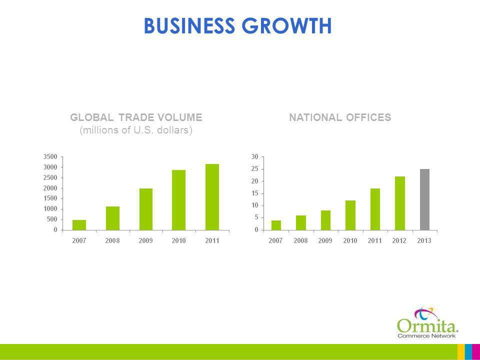 BUSINESS GROWTH GLOBAL TRADE VOLUME (millions of U.S. dollars) NATIONAL OFFICES