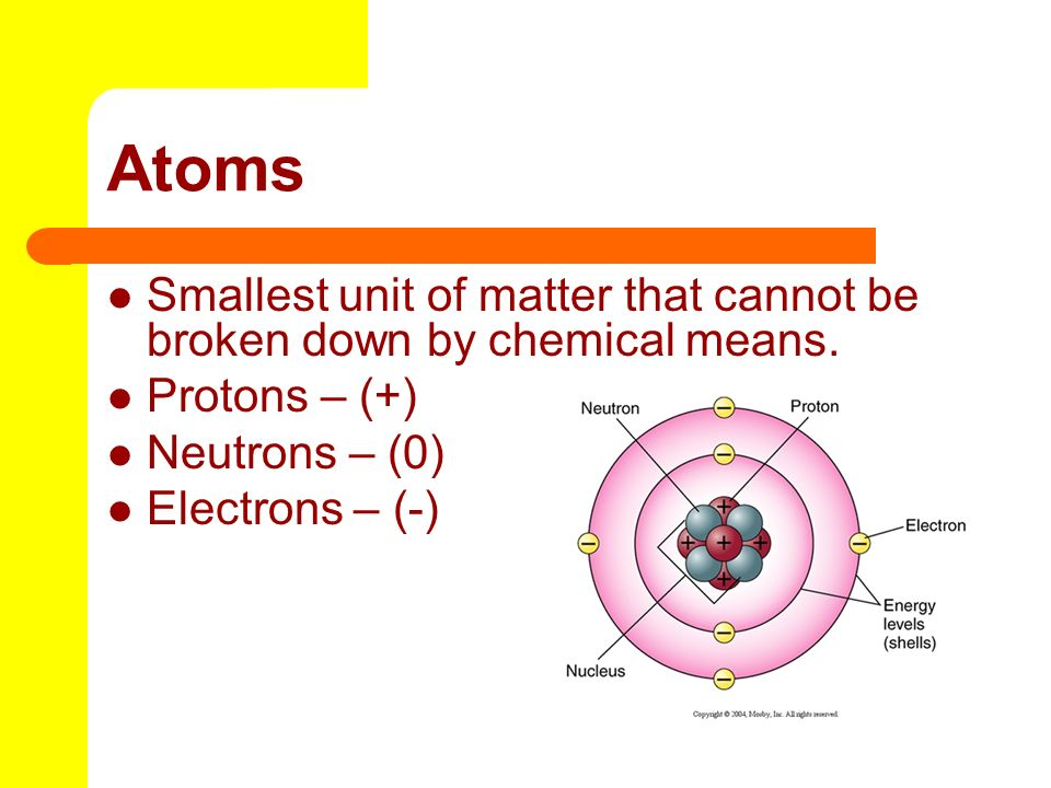 Atoms Smallest unit of matter that cannot be broken down by chemical means. Protons – (+) Neutrons – (0) Electrons – (-)